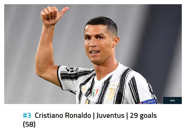 Lewandowski bỏ xa Ronaldo và Messi trên BXH Chiếc giày vàng châu Âu 2020/21 - Ảnh 3.