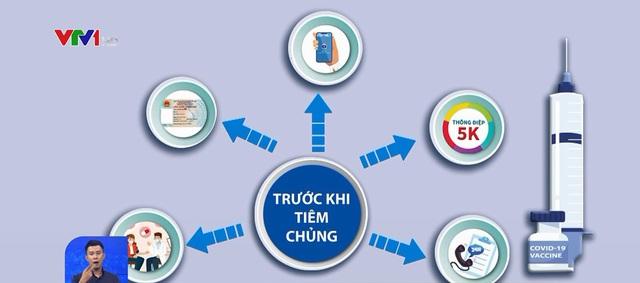 Quy trình tiêm vaccine COVID-19 tại Việt Nam đảm bảo độ an toàn cao nhất - Ảnh 1.