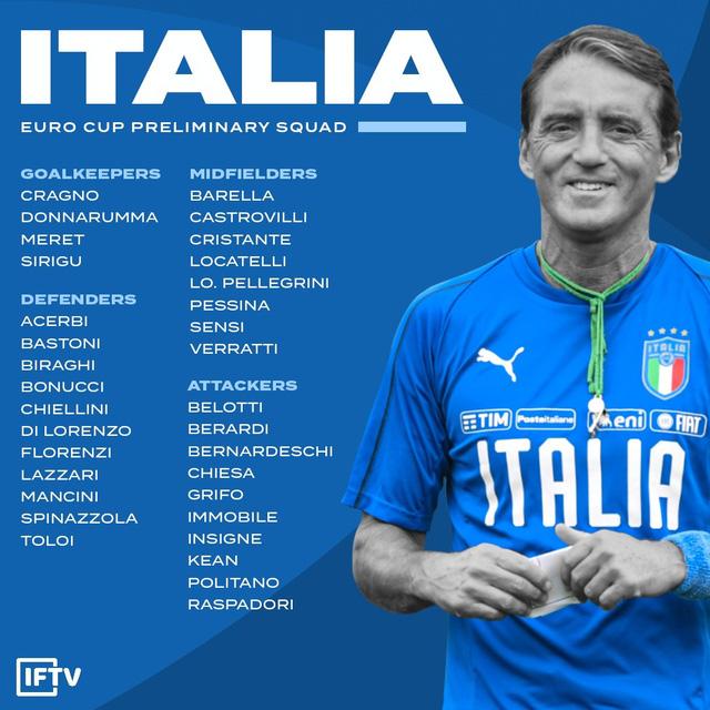 ĐT Italia công bố đội hình dự UEFA EURO 2020 - Ảnh 1.