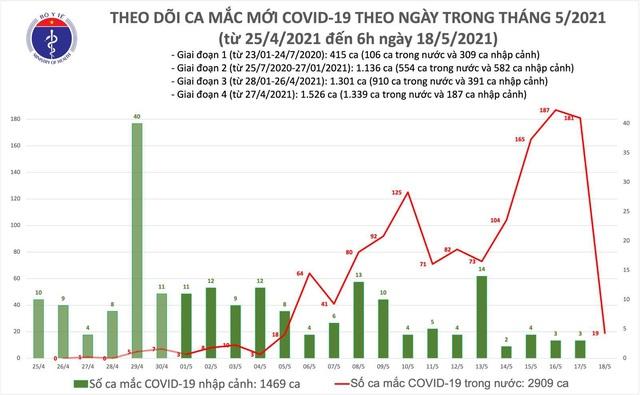 Sáng 18/5, thêm 19 ca mắc COVID-19 trong nước, riêng tại Hà Nội 13 ca - Ảnh 1.