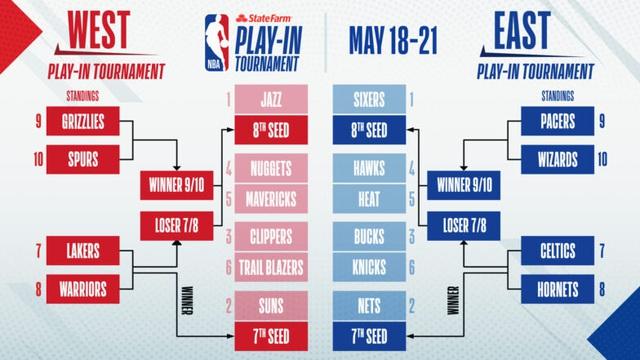 Thể thức play-in trở lại với NBA Playoffs 2021 - Ảnh 3.