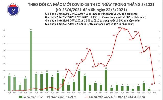 Sáng 22/5, thêm 20 ca mắc COVID-19 trong nước, riêng Bắc Giang và Bắc Ninh có 14 ca - Ảnh 2.