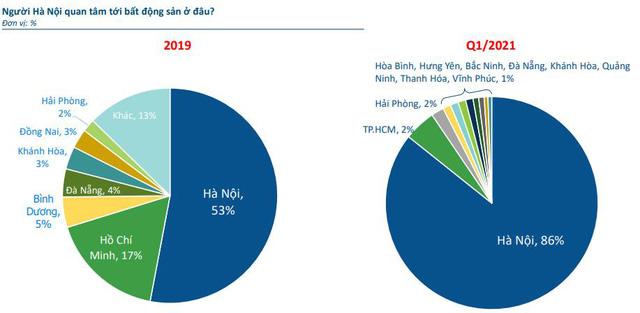 """Nhà đầu tư BĐS Hà Nội bẻ lái đầu tư theo mô hình """"đánh bắt gần bờ"""" - Ảnh 1."""