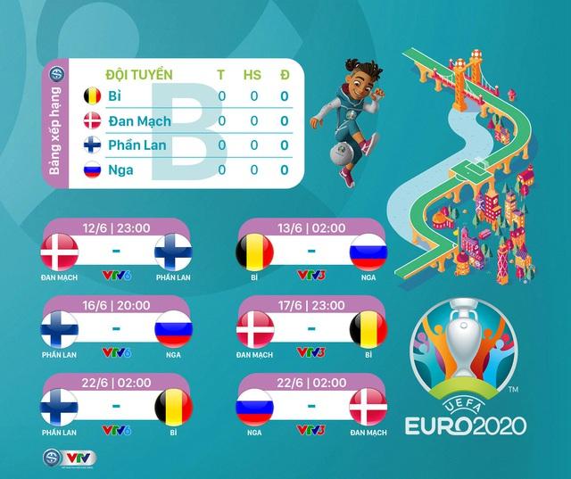 Lịch phát sóng dự kiến UEFA EURO 2020 trên các kênh sóng của VTV - Ảnh 2.