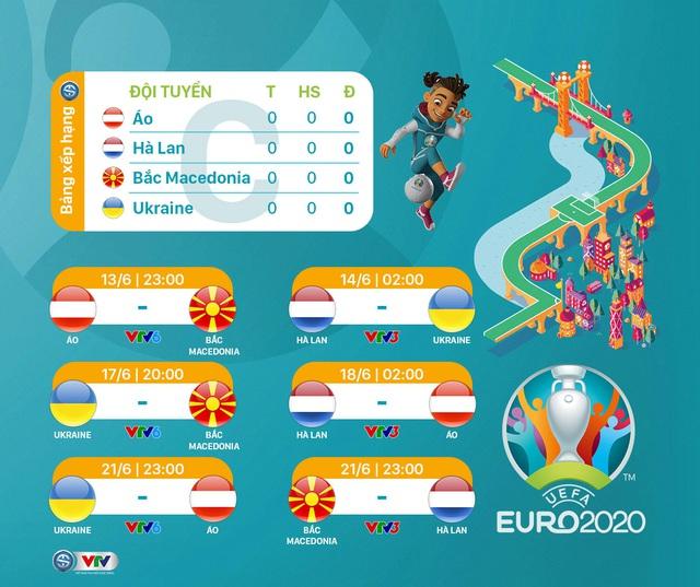 Lịch phát sóng dự kiến UEFA EURO 2020 trên các kênh sóng của VTV - Ảnh 3.
