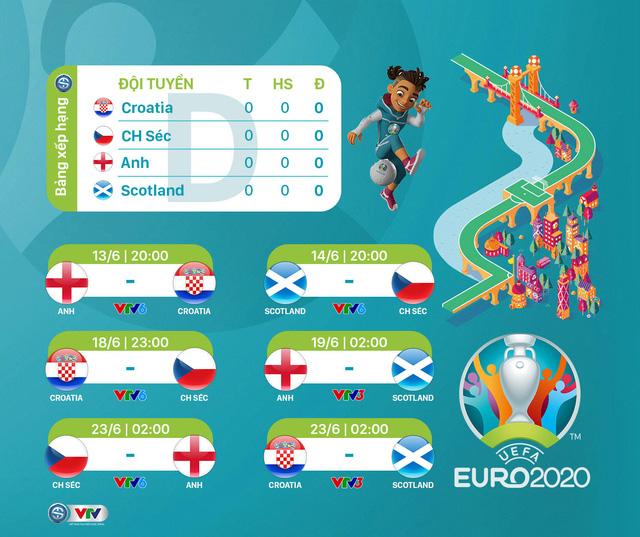 Lịch phát sóng dự kiến UEFA EURO 2020 trên các kênh sóng của VTV - Ảnh 4.