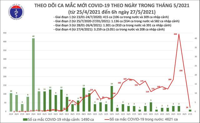 Sáng 27/5: Thêm 24 ca mắc COVID-19 trong nước, Việt Nam đã có 6.111 bệnh nhân - Ảnh 1.