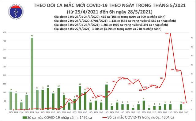 Sáng 28/5, thêm 40 ca mắc COVID-19 trong nước, riêng Bắc Giang 30 ca - Ảnh 1.
