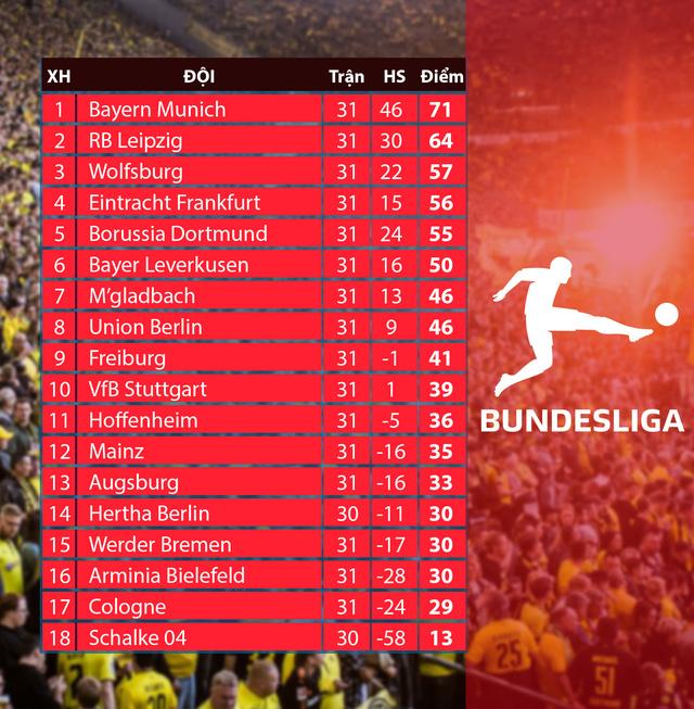 Lịch thi đấu và trực tiếp vòng 32 Bundesliga: Tâm điểm Dortmund – Leipzig, Bayern Munich – M'gladbach - Ảnh 2.
