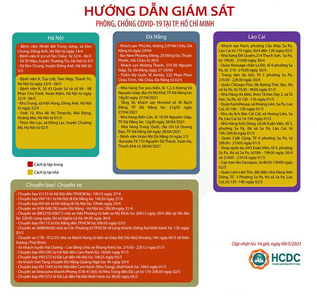 TP. Hồ Chí Minh giám sát cách ly người đến từ 23 tỉnh, thành - Ảnh 1.