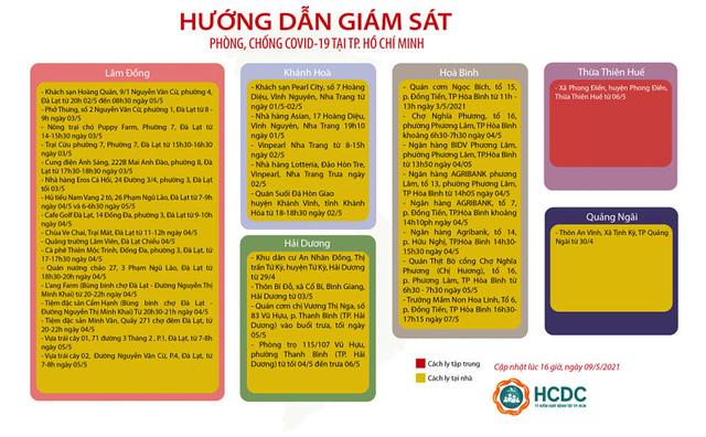 TP. Hồ Chí Minh giám sát cách ly người đến từ 23 tỉnh, thành - Ảnh 2.