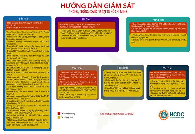 TP. Hồ Chí Minh giám sát cách ly người đến từ 23 tỉnh, thành - Ảnh 3.