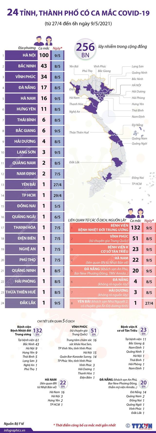 [INFOGRAPHIC] 24 tỉnh, thành phố có ca mắc COVID-19 trong cộng đồng - Ảnh 1.