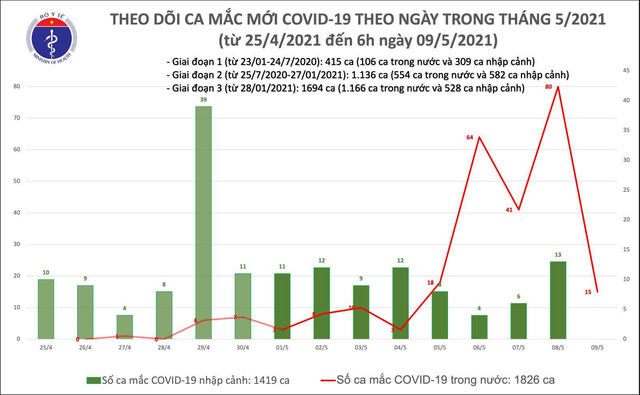 Sáng 9/5, thêm 15 ca mắc COVID-19 trong nước, riêng BV Bệnh Nhiệt đới cơ sở 2 là 6 ca - Ảnh 2.