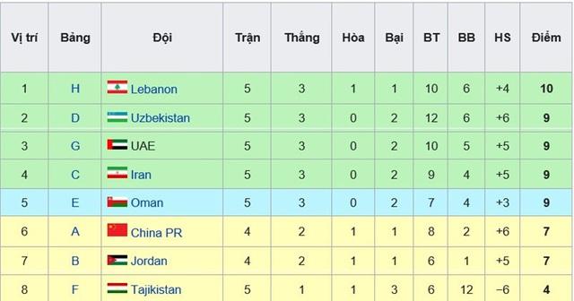 ĐT Việt Nam sáng cửa đi tiếp tại vòng loại World Cup 2022 - Ảnh 4.