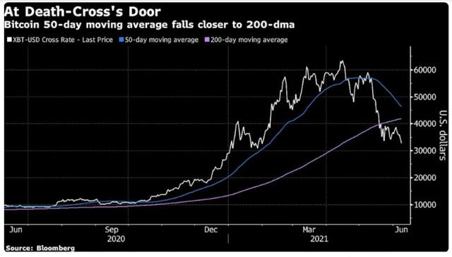 Liệu Bitcoin có thủng mốc 30.000 USD không? - ảnh 1