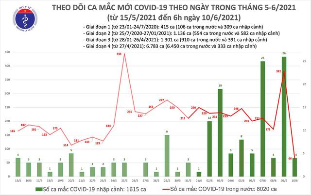Sáng 10/6, có 70 ca mắc COVID-19, TP Hồ Chí Minh nhiều nhất với 26 trường hợp - Ảnh 1.