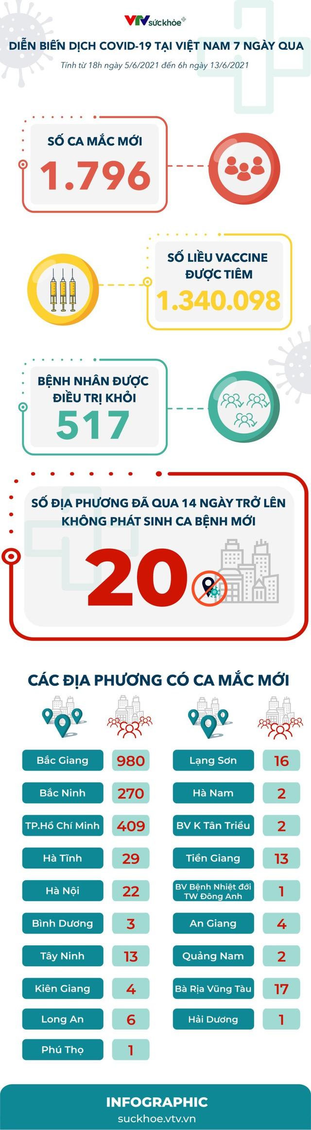 Nhìn lại diễn biến dịch COVID-19 tại Việt Nam 7 ngày qua - Ảnh 1.