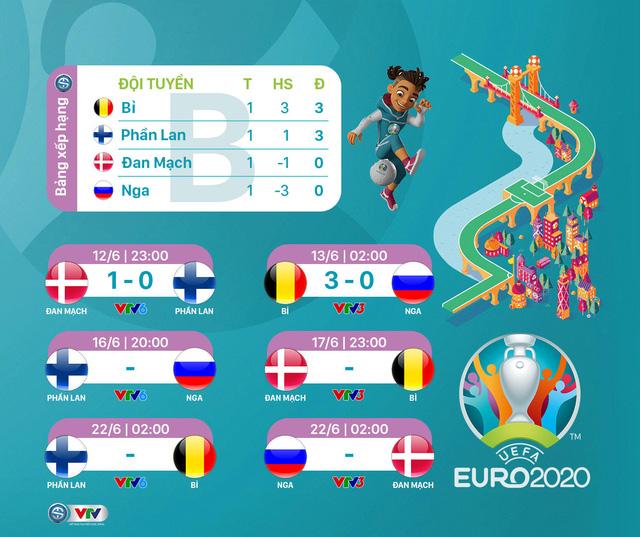 Lịch thi đấu & trực tiếp EURO 2020 hôm nay (16/6): ĐT Italia, ĐT Phần Lan sớm giành vé đi tiếp? - Ảnh 2.