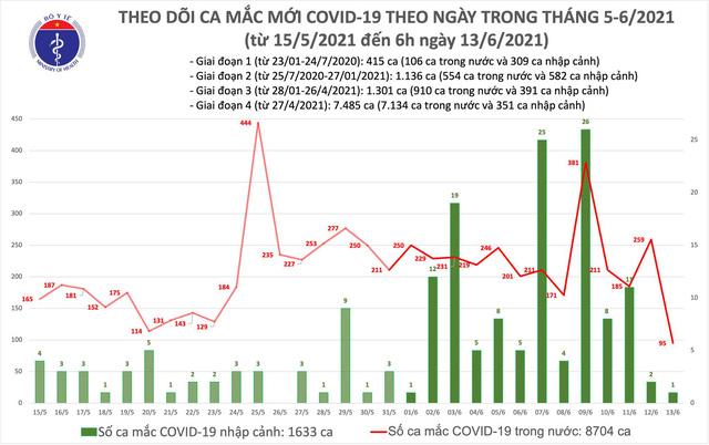 Sáng 13/6, thêm 96 ca mắc COVID-19, Bắc Ninh chiếm nhiều nhất với 34 trường hợp - Ảnh 2.