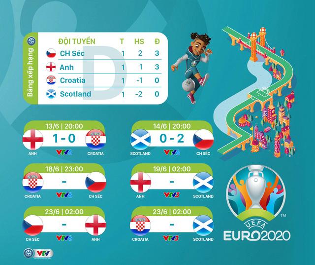 BXH Bảng D UEFA EURO 2020: Bất ngờ mang tên ĐT CH Séc - Ảnh 1.