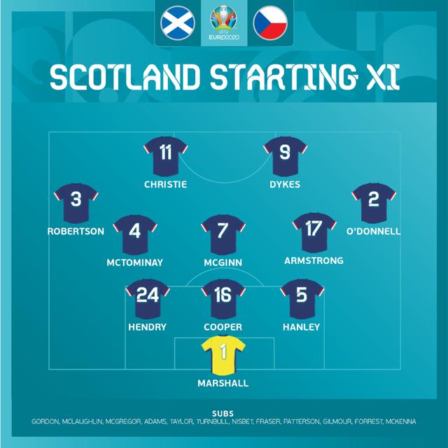 ĐT Scotland 0-2 ĐT CH Séc: Siêu phẩm đẹp mắt, chiến thắng thuyết phục | Bảng D UEFA EURO 2020 - Ảnh 2.