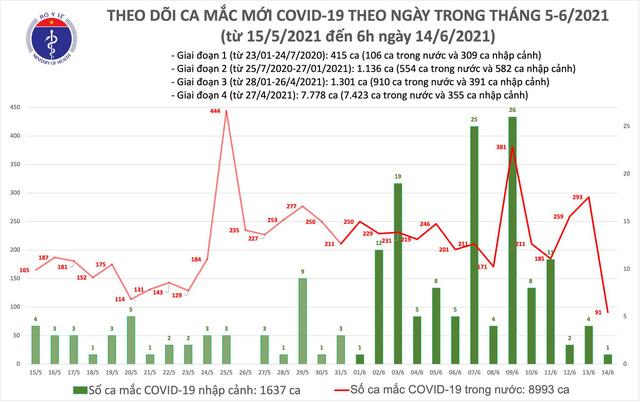 Sáng 14/6, thêm 92 ca mắc COVID-19, TP Hồ Chí Minh vẫn nhiều nhất với 30 trường hợp - Ảnh 1.