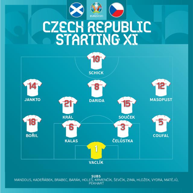 ĐT Scotland 0-2 ĐT CH Séc: Siêu phẩm đẹp mắt, chiến thắng thuyết phục | Bảng D UEFA EURO 2020 - Ảnh 3.