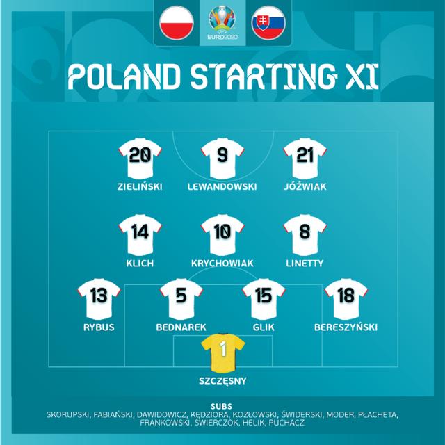 ĐT Ba Lan 1-2 ĐT Slovakia: Thẻ đỏ cay đắng, chiến thắng bất ngờ | Bảng E UEFA EURO 2020 - Ảnh 2.