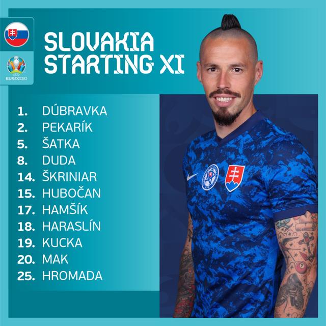 ĐT Ba Lan 1-2 ĐT Slovakia: Thẻ đỏ cay đắng, chiến thắng bất ngờ | Bảng E UEFA EURO 2020 - Ảnh 3.
