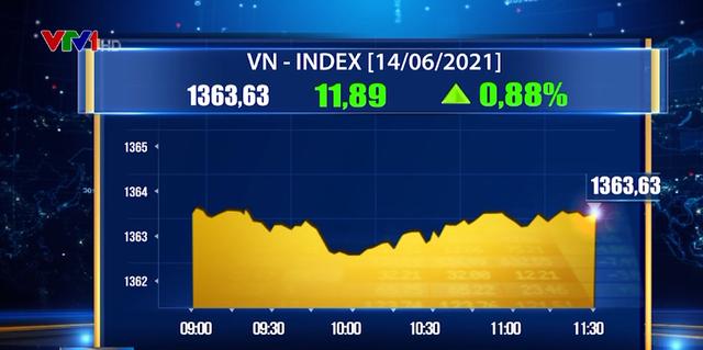 Dòng tiền đổ mạnh vào thị trường, VN-Index tăng gần 12 điểm - ảnh 1