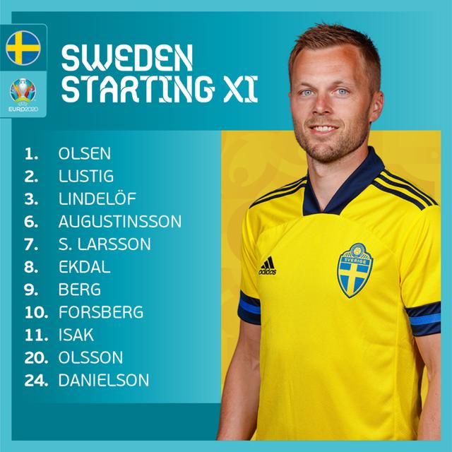 KẾT QUẢ EURO 2020 | Tây Ban Nha 0-0 Thuỵ Điển: Phung phí cơ hội, Tây Ban Nha chia điểm trước Thuỵ Điển - Ảnh 2.