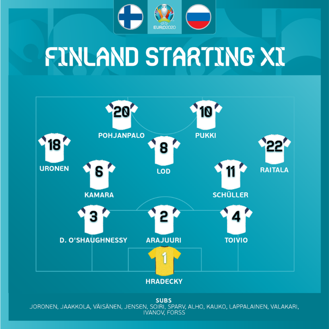 ĐT Phần Lan 0-1 ĐT Nga: 3 điểm đầu tiên của Gấu Nga   Bảng B UEFA EURO 2020 - Ảnh 2.