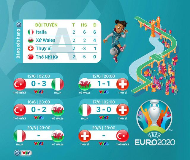 CẬP NHẬT Kết quả, BXH A EURO 2020: ĐT Italia thể hiện sức mạnh tuyệt đối - Ảnh 1.