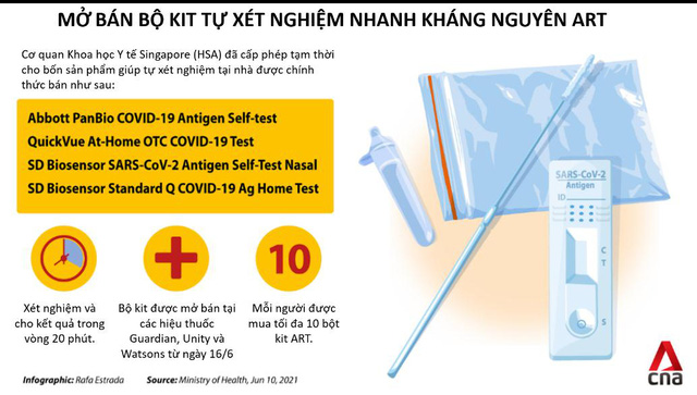Có khả năng cho kết quả âm tính giả khi sử dụng bộ kit xét nghiệm COVID-19 nhanh - Ảnh 1.