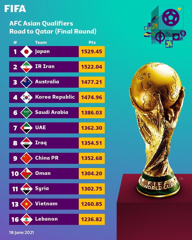 Công bố nhóm hạt giống vòng loại thứ 3 World Cup: ĐT Việt Nam nhóm cuối, ĐT UAE lên nhóm 3 - Ảnh 2.