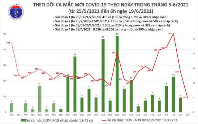 Thêm 94 ca mắc COVID-19 - Ảnh 1.