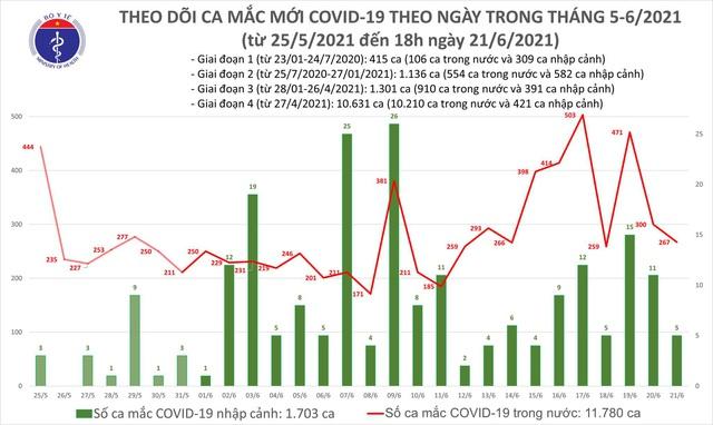 Ngày 21/6, tổng cộng 272 ca mắc COVID-19, TP Hồ Chí Minh nhiều nhất với 166 trường hợp - Ảnh 1.