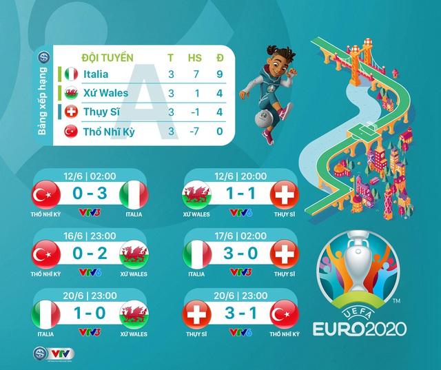 BXH chung cuộc vòng bảng UEFA EURO 2020 - Ảnh 1.