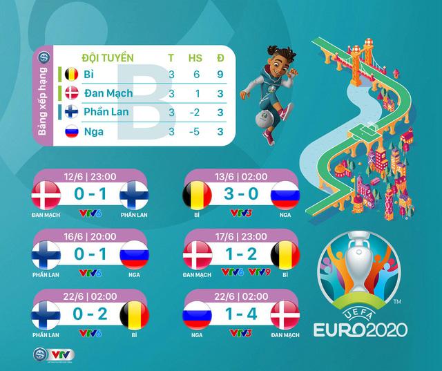 BXH chung cuộc vòng bảng UEFA EURO 2020 - Ảnh 2.