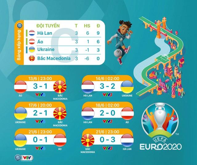 BXH chung cuộc vòng bảng UEFA EURO 2020 - Ảnh 3.