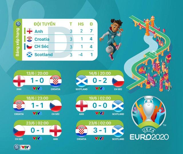 BXH chung cuộc vòng bảng UEFA EURO 2020 - Ảnh 4.