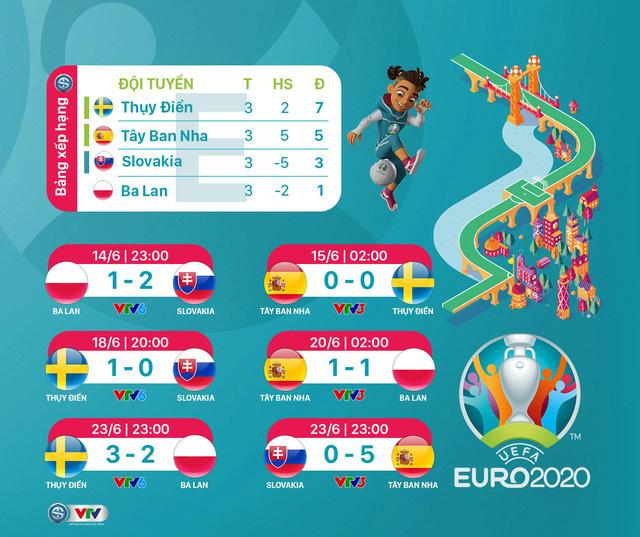 Kết quả, BXH chung cuộc Bảng E EURO 2020: ĐT Thụy Điển bất ngờ giành ngôi nhất bảng - Ảnh 1.