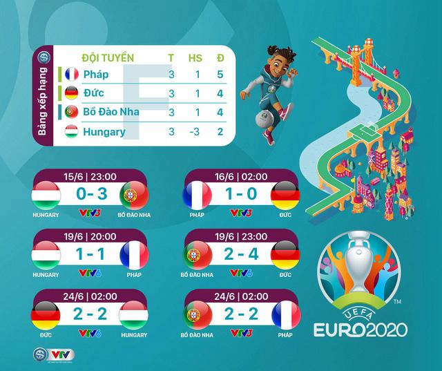 Kết quả, BXH chung cuộc Bảng F EURO 2020: Kết thúc kịch tính, ĐT Đức lách qua khe cửa hẹp - Ảnh 1.