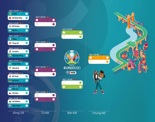 BXH chung cuộc vòng bảng UEFA EURO 2020 - Ảnh 7.