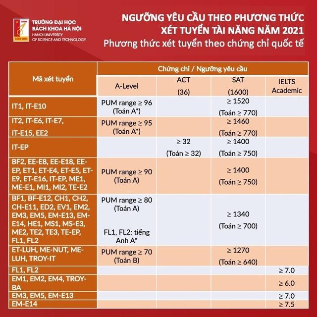 Đại học Bách khoa Hà Nội công bố điểm trúng tuyển phương thức xét tuyển tài năng - Ảnh 1.