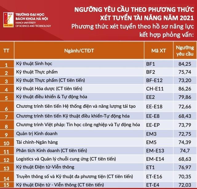 Đại học Bách khoa Hà Nội công bố điểm trúng tuyển phương thức xét tuyển tài năng - Ảnh 2.