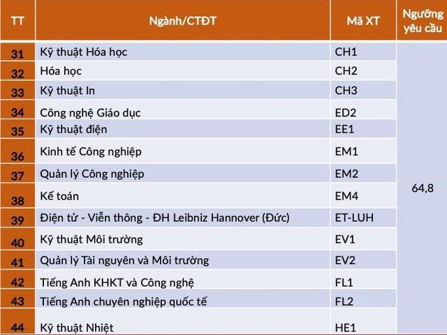 Đại học Bách khoa Hà Nội công bố điểm trúng tuyển phương thức xét tuyển tài năng - Ảnh 4.