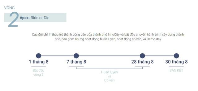 InnoCity 2021 - sân chơi đổi mới sáng tạo dành cho giới trẻ Việt Nam - ảnh 4