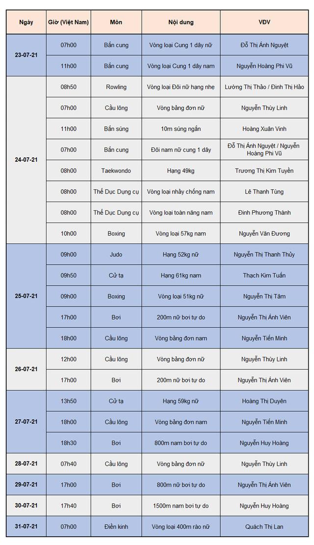 Lịch thi đấu Đoàn thể thao Việt Nam tại Olympic Tokyo